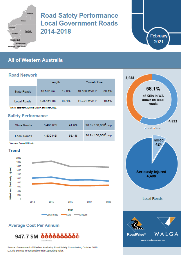Img: Road Safety Performance Reports 2014-18 Now Available
